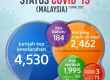 Status Terkini COVID 19